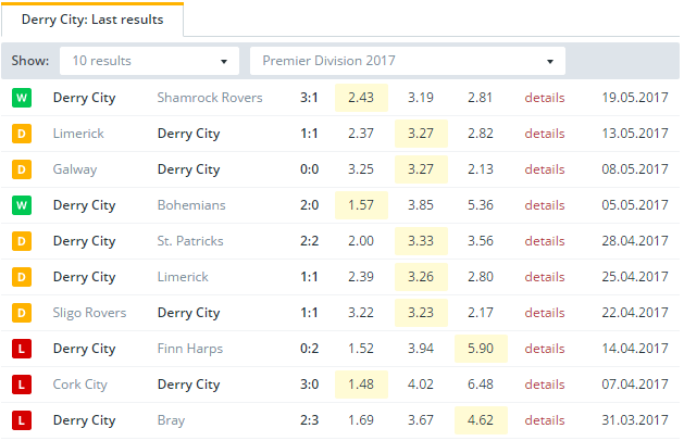 Derry City Last Results