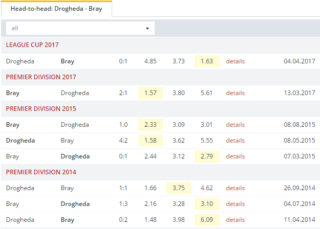 Drogheda vs Bray Head to Head