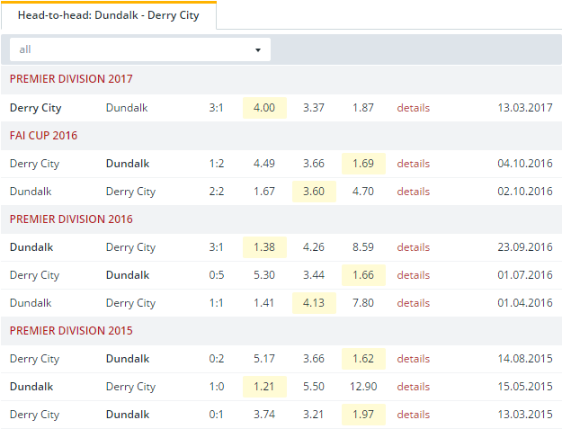 Dundalk vs Derry City Head to Head