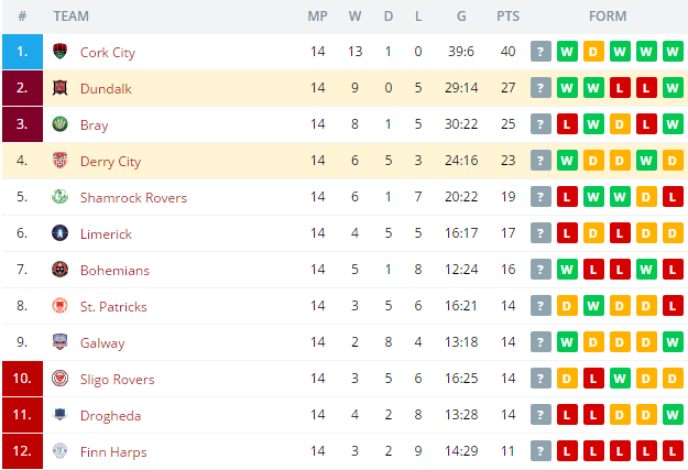 Dundalk vs Derry City Standings