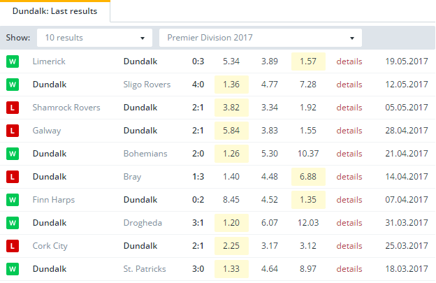 Dundalk Last Results