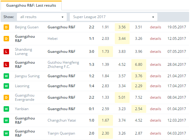 Guangzhou R&F Last Results