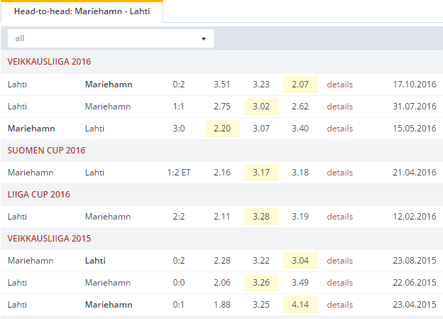 Mariehamn vs Lahti Head to Head