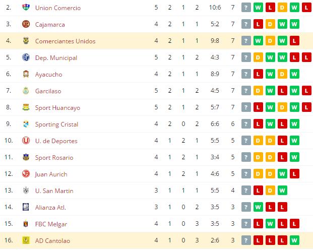 AD Cantolao vs Comerciantes Unidos Standings