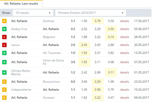 Atl.  Rafaela Last Results