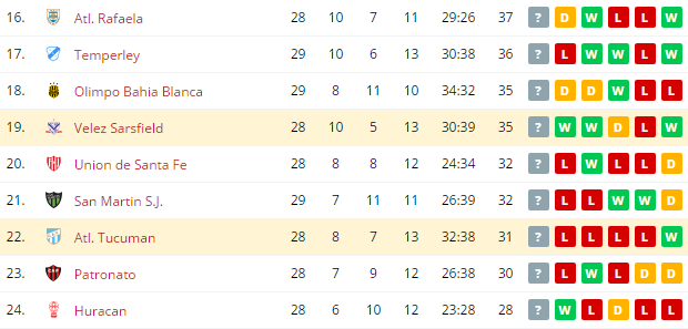 Atl.  Tucuman vs Velez Sarsfield   Standings