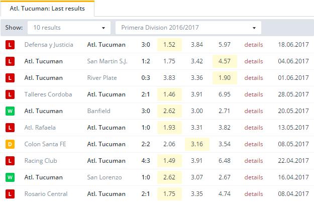 Atl.  Tucuman    Last Results