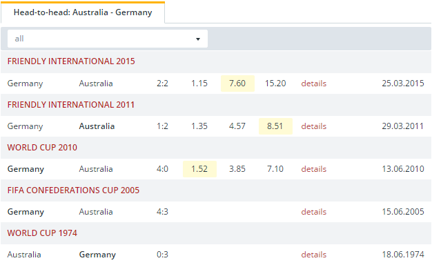 Australia vs Germany  Head to Head