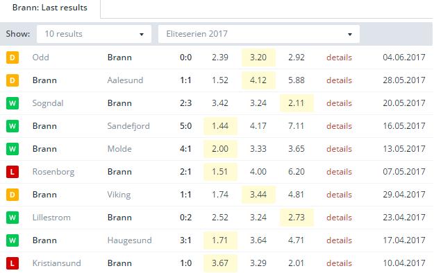 Brann  Last Results