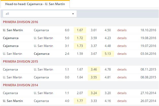Cajamarca vs U. San Martin   Head to Head