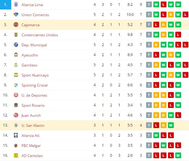 Cajamarca vs U. San Martin   Standings