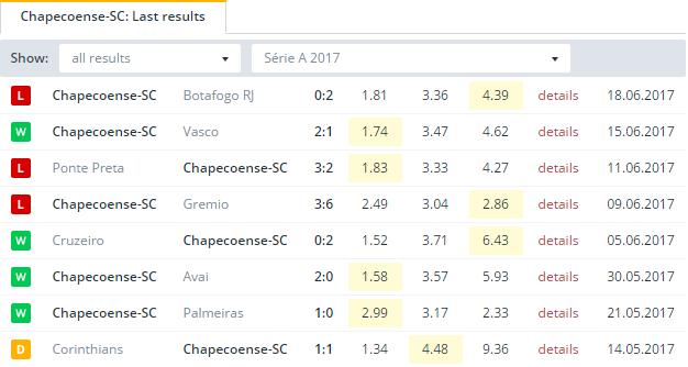 Chapecoense SC Last Results