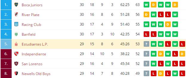Estudiantes L. P.  vs Quilmes  Standings