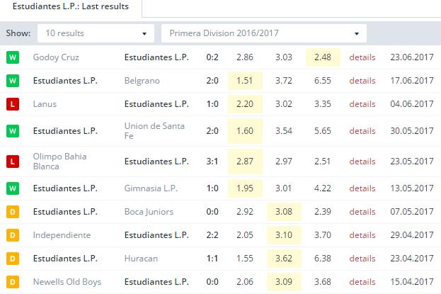 Estudiantes L. P.  Last Results