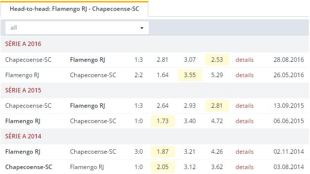 Flamengo RJ vs Chapecoense SC  Head to Head