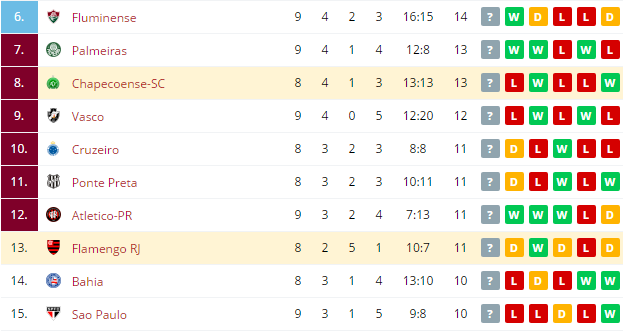 Flamengo RJ vs Chapecoense SC  Standings