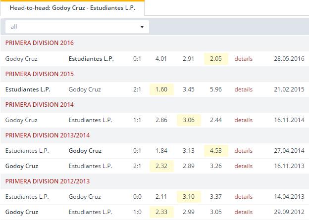 Godoy Cruz vs Estudiantes L. P. Head to Head