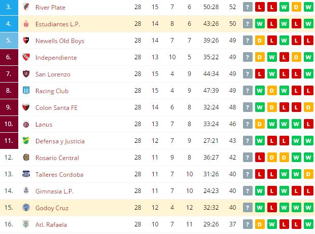 Godoy Cruz vs Estudiantes L. P.  Standings