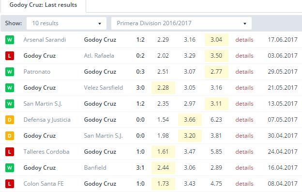 Godoy Cruz Last Results