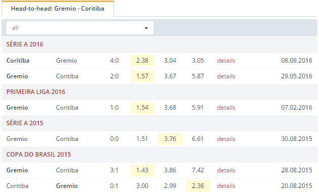 Gremio vs Coritiba   Head to Head