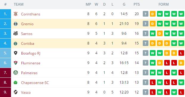 Gremio vs Coritiba   Standings