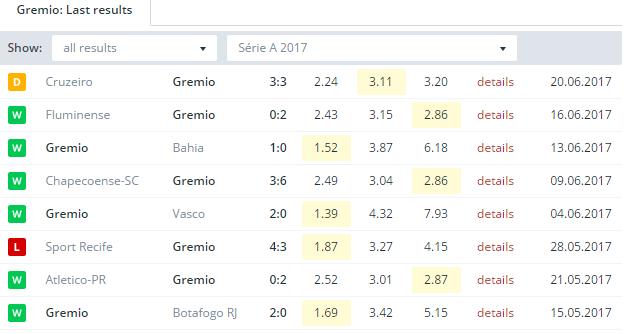 Gremio  Last Results