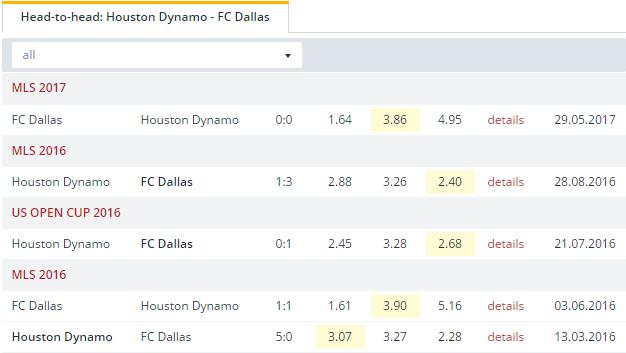 Houston Dynamo vs FC Dallas  Head to Head