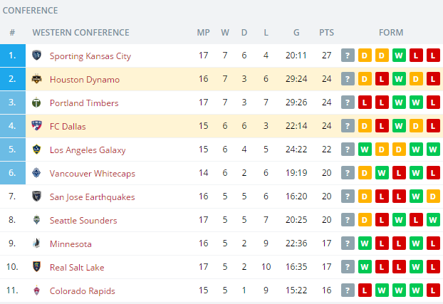 Houston Dynamo vs FC Dallas  Standings