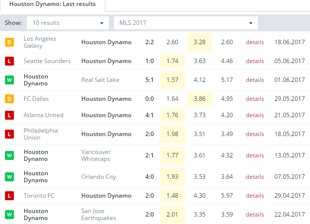 Houston Dynamo  Last Results