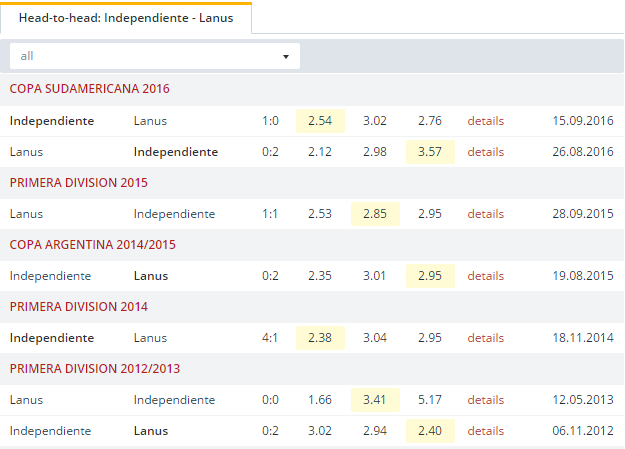 Independiente vs Lanus Head to Head