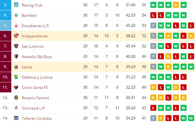 Independiente vs Lanus Standings