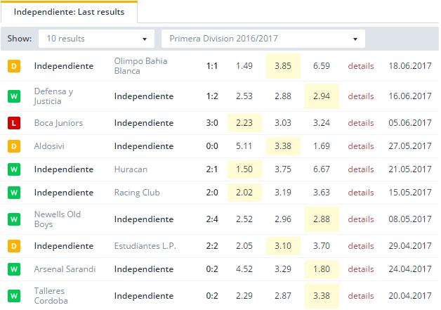 Independiente Last Results