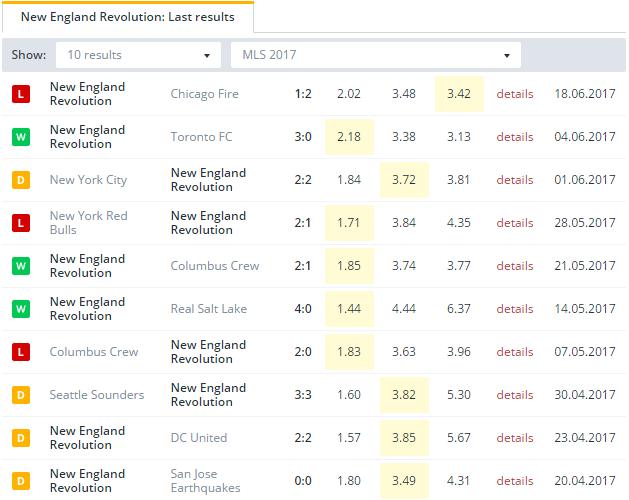 New England Revolution Last Results