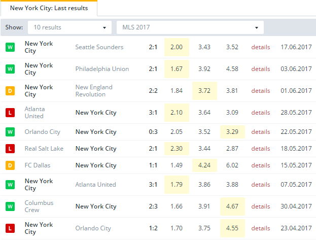 New York City  Last Results
