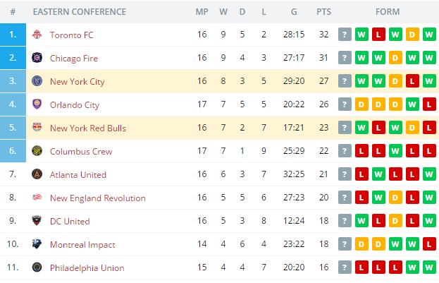 New York Red Bulls vs New York City  Standings
