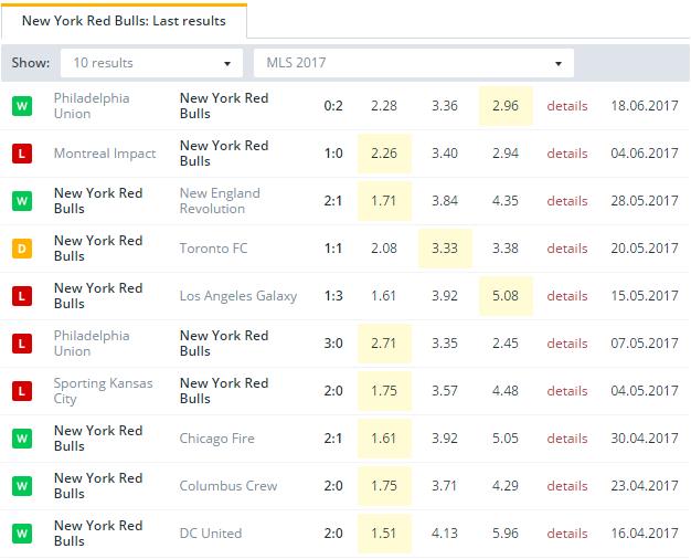 New York Red Bulls    Last Results
