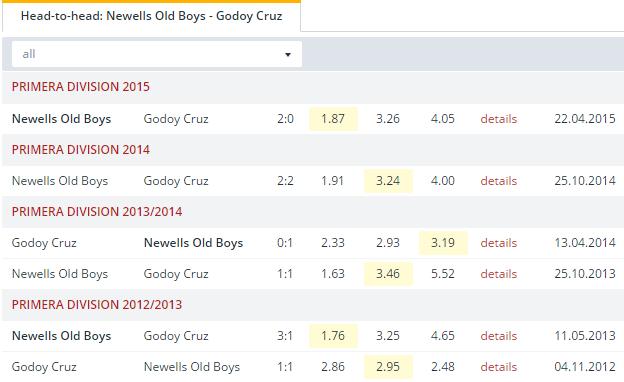 Newells Old Boys vs Godoy Cruz Head to Head