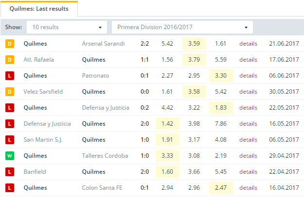 Quilmes  Last Results