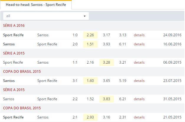 Santos vs Sport Recife Head to Head