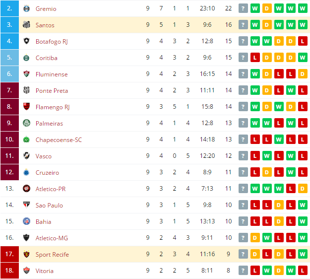 Santos vs Sport Recife  Standings