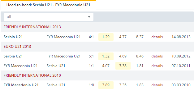Serbia U21 vs FYR Macedonia U21 Head to Head