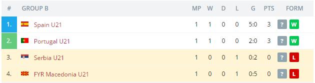 Serbia U21 vs FYR Macedonia U21 Standings