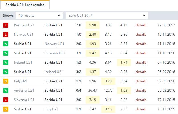 Serbia U21  Last Results