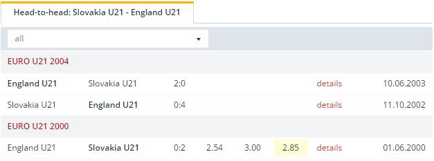 Slovakia U21 vs England U21 Head to Head