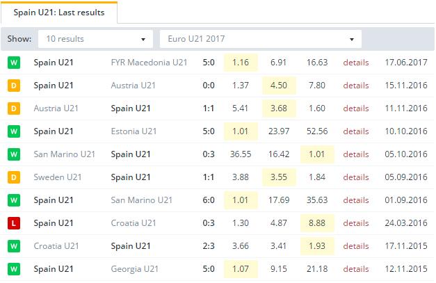 Spain U21 Last Results