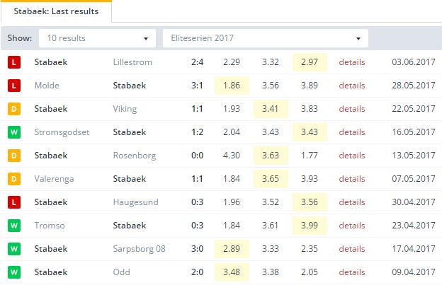 Stabaek Last Results