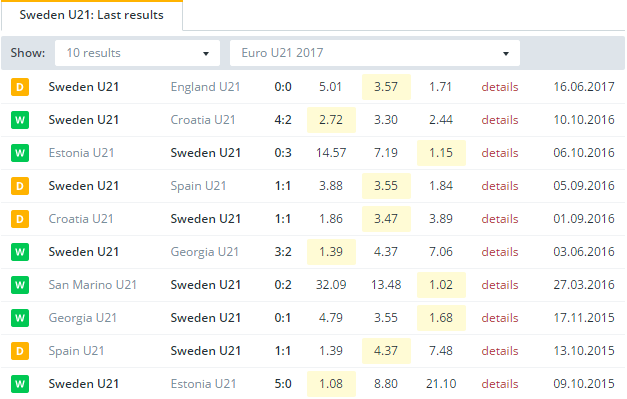 Sweden U21 Last Results