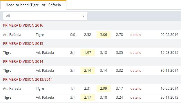 Tigre vs Atl.  Rafaela  Head to Head