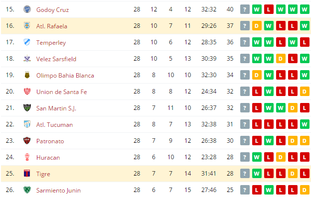 Tigre vs Atl.  Rafaela  Standings