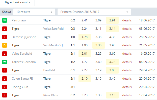 Tigre Last Results